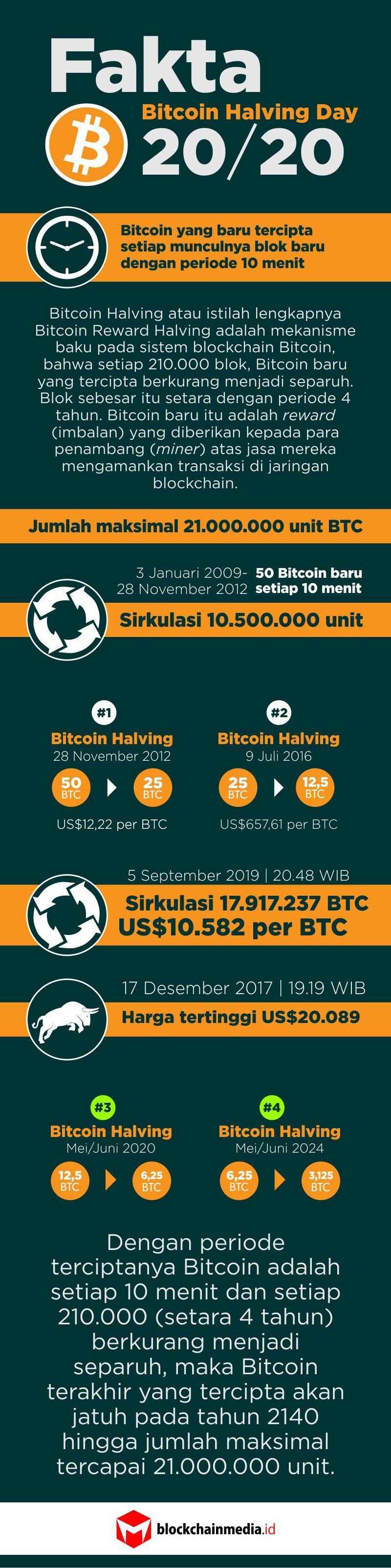 Come comprare e vendere Bitcoin