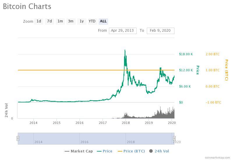 bitcoin incidente profitiert wer