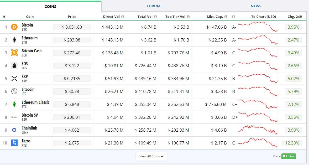 bitcoin harga hari ini