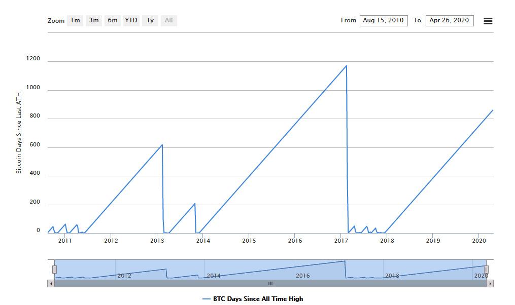 grafik bitcoin bitcoin kasybos os