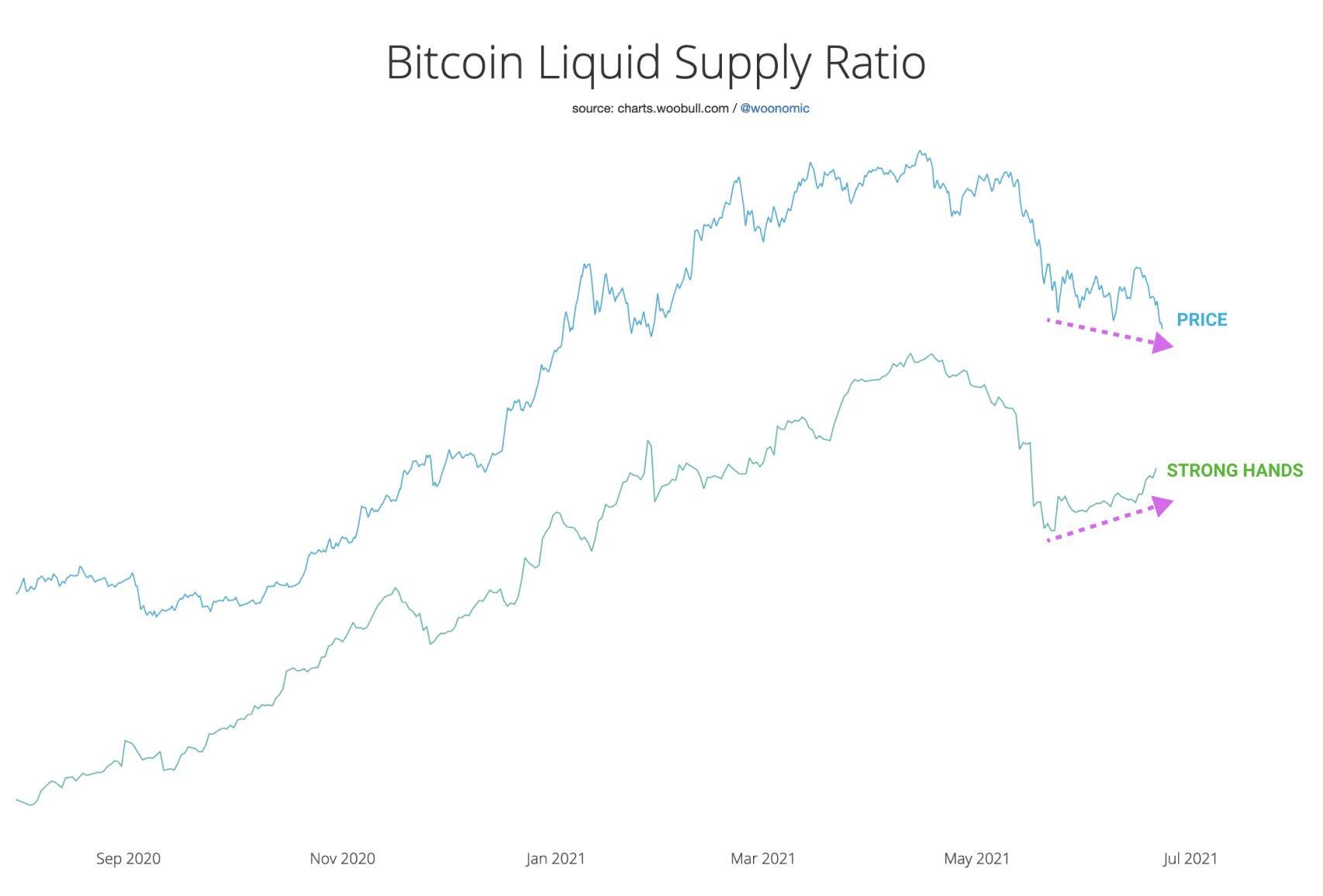 sinyal bullish bitcoin